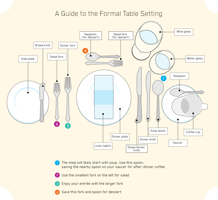 a guide to the formal table setting