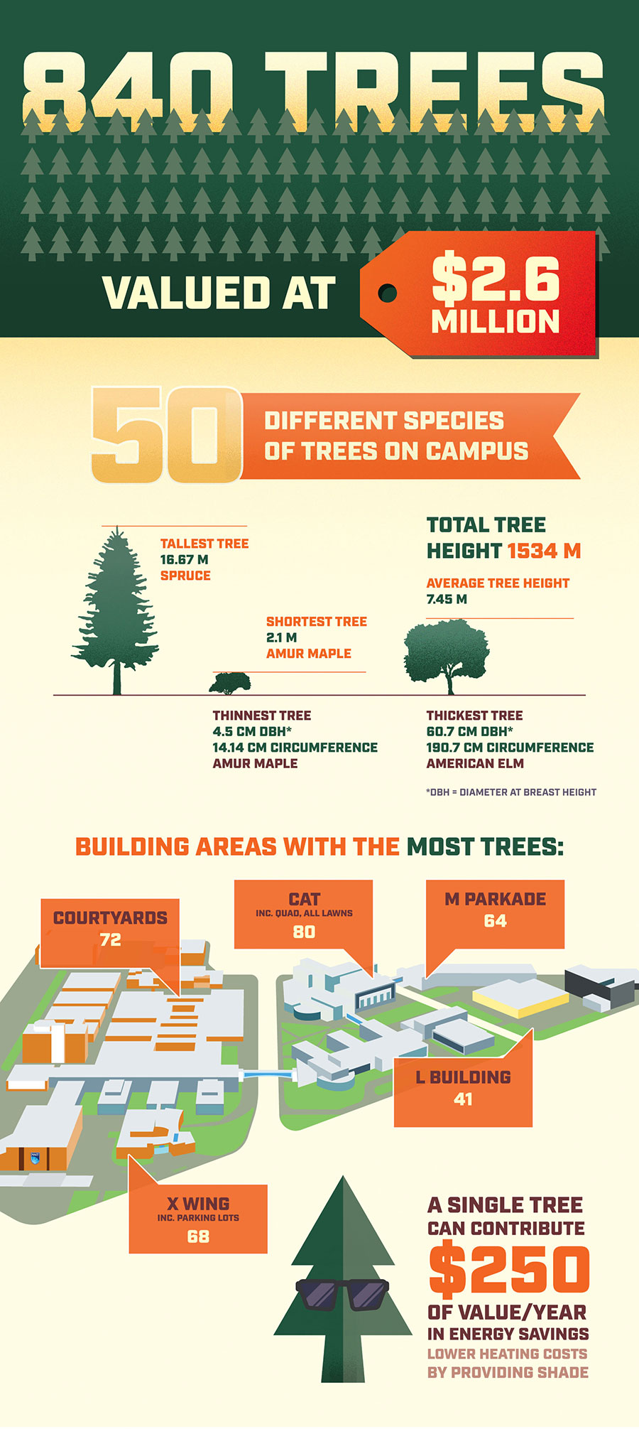 nait tree infographic